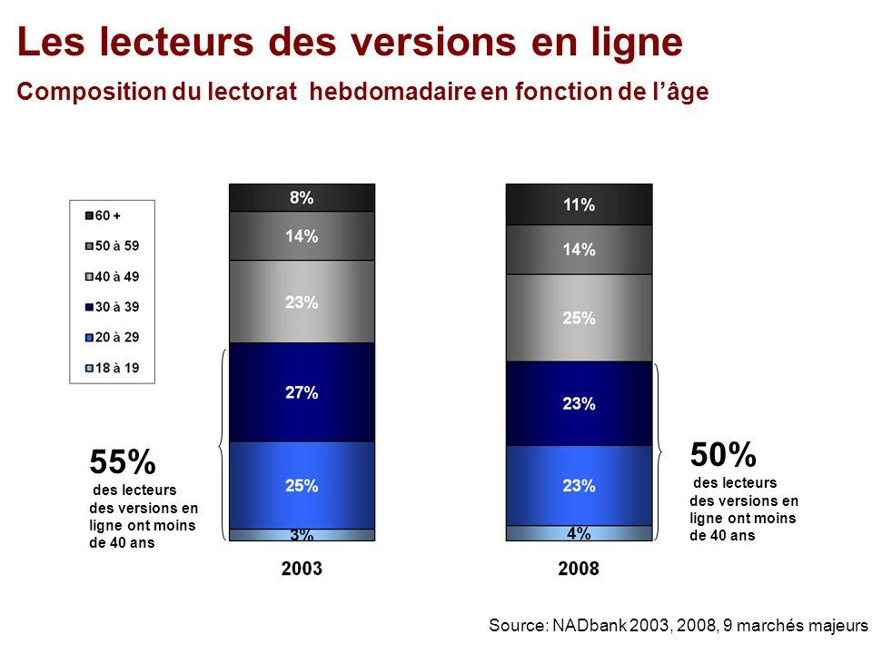 Les lecteurs des versions en ligne Composition du lectorat hebdomadaire en fonction de lâge 50% des lecteurs des versions en ligne ont moins de 40 ans Source: NADbank 2003, 2008, 9 marchés majeurs 55% des lecteurs des versions en ligne ont moins de 40 ans