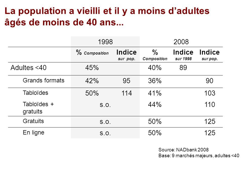 La population a vieilli et il y a moins dadultes âgés de moins de 40 ans...