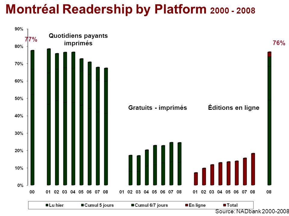 Montréal Readership by Platform 2000 - 2008 Quotidiens payants imprimés Gratuits - imprimésÉditions en ligne 77% 76% Source: NADbank 2000-2008
