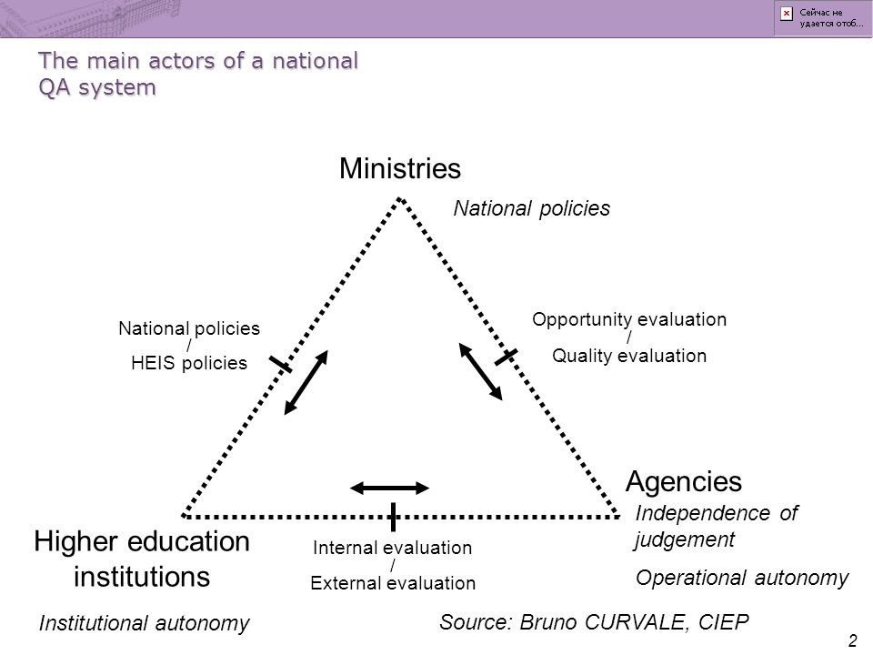 2 Ministries Higher education institutions Agencies National policies / HEIS policies Opportunity evaluation / Quality evaluation Internal evaluation