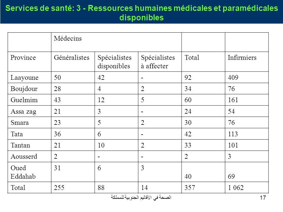 الصحة في الأقاليم الجنوبية للمملكة17 Services de santé: 3 - Ressources humaines médicales et paramédicales disponibles Médecins ProvinceGénéralistesSp
