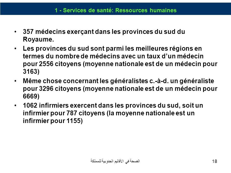 الصحة في الأقاليم الجنوبية للمملكة18 1 - Services de santé: Ressources humaines 357 médecins exerçant dans les provinces du sud du Royaume. Les provin