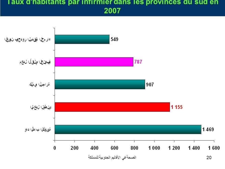 الصحة في الأقاليم الجنوبية للمملكة20 Taux d'habitants par infirmier dans les provinces du sud en 2007