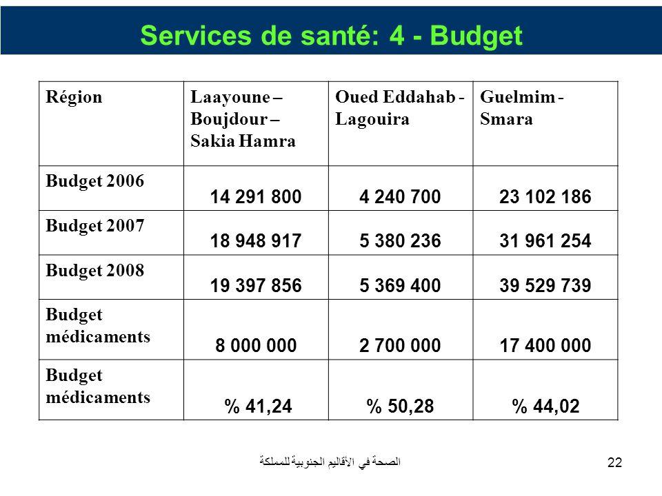 الصحة في الأقاليم الجنوبية للمملكة22 Services de santé: 4 - Budget RégionLaayoune – Boujdour – Sakia Hamra Oued Eddahab - Lagouira Guelmim - Smara Bud