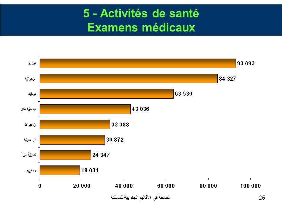 الصحة في الأقاليم الجنوبية للمملكة25 5 - Activités de santé Examens médicaux