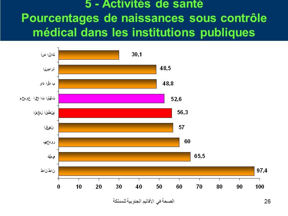 الصحة في الأقاليم الجنوبية للمملكة26 5 - Activités de santé Pourcentages de naissances sous contrôle médical dans les institutions publiques