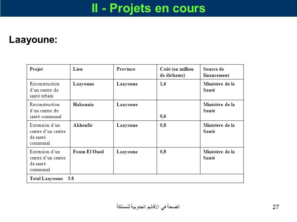الصحة في الأقاليم الجنوبية للمملكة27 II - Projets en cours Laayoune: ProjetLieuProvinceCoût (en million de dirhams) Source de financement Reconstructi
