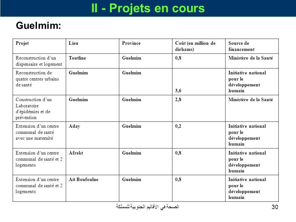 الصحة في الأقاليم الجنوبية للمملكة30 II - Projets en cours Guelmim: ProjetLieuProvinceCoût (en million de dirhams) Source de financement Reconstructio