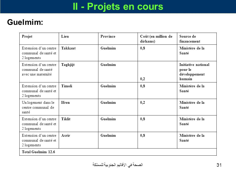الصحة في الأقاليم الجنوبية للمملكة31 II - Projets en cours Guelmim: ProjetLieuProvinceCoût (en million de dirhams) Source de financement Extension dun