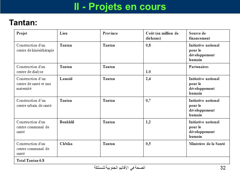 الصحة في الأقاليم الجنوبية للمملكة32 II - Projets en cours Tantan: ProjetLieuProvinceCoût (en million de dirhams) Source de financement Construction d