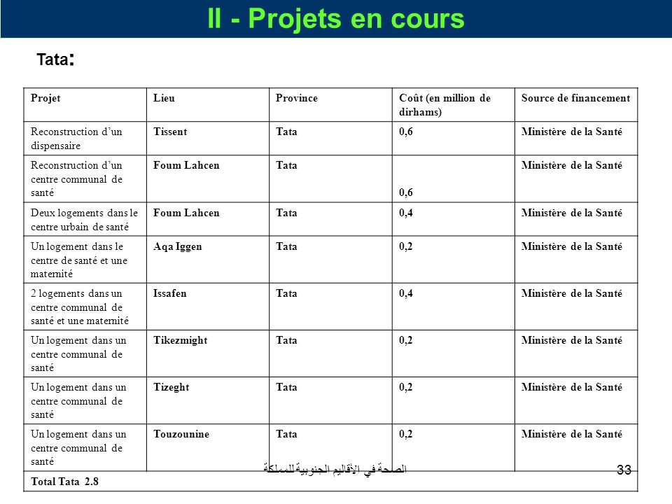 الصحة في الأقاليم الجنوبية للمملكة33 II - Projets en cours Tata : ProjetLieuProvinceCoût (en million de dirhams) Source de financement Reconstruction