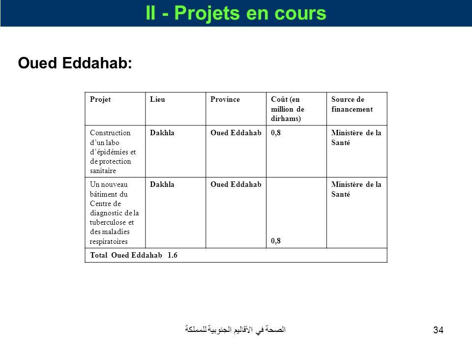 الصحة في الأقاليم الجنوبية للمملكة34 II - Projets en cours Oued Eddahab: ProjetLieuProvinceCoût (en million de dirhams) Source de financement Construc