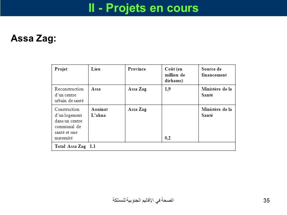 الصحة في الأقاليم الجنوبية للمملكة35 II - Projets en cours Assa Zag: ProjetLieuProvinceCoût (en million de dirhams) Source de financement Reconstructi