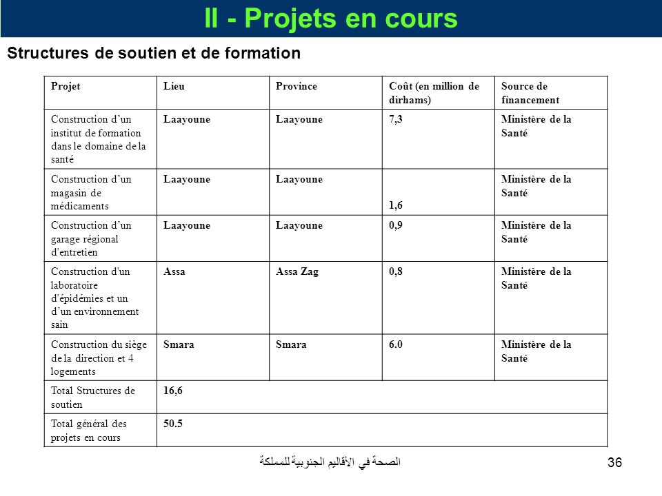 الصحة في الأقاليم الجنوبية للمملكة36 II - Projets en cours Structures de soutien et de formation ProjetLieuProvinceCoût (en million de dirhams) Source