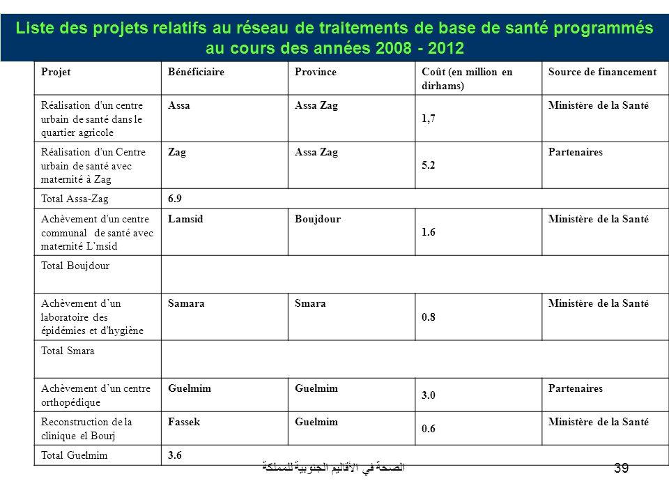 الصحة في الأقاليم الجنوبية للمملكة39 Liste des projets relatifs au réseau de traitements de base de santé programmés au cours des années 2008 - 2012 P