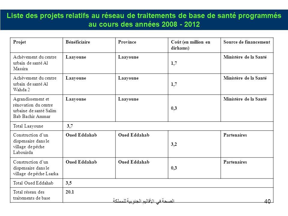 الصحة في الأقاليم الجنوبية للمملكة40 Liste des projets relatifs au réseau de traitements de base de santé programmés au cours des années 2008 - 2012 P