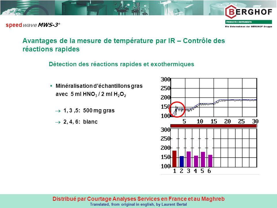 Distribué par Courtage Analyses Services en France et au Maghreb Translated, from original in english, by Laurent Bertal 1, 3,5: 500 mg gras 2, 4, 6: