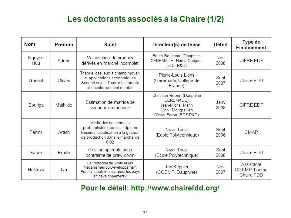 17 Les doctorants associés à la Chaire (1/2) Pour le détail: http://www.chairefdd.org/ NomPrénomSujetDirecteur(s) de thèseDébut Type de Financement Ng