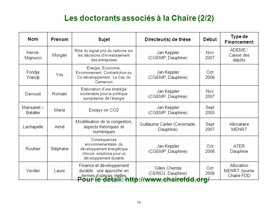 18 Les doctorants associés à la Chaire (2/2) Pour le détail: http://www.chairefdd.org/ NomPrénomSujetDirecteur(s) de thèseDébut Type de Financement He