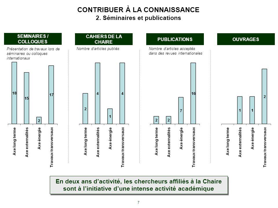 7 CONTRIBUER À LA CONNAISSANCE 2. Séminaires et publications PUBLICATIONS CAHIERS DE LA CHAIRE OUVRAGES Nombre darticles acceptés dans des revues inte