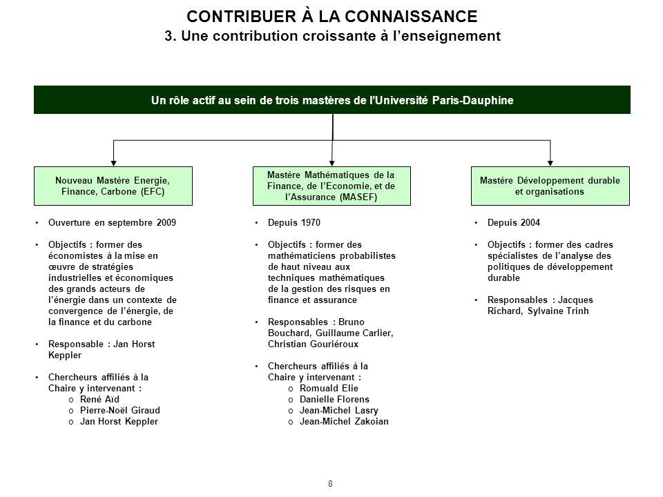8 CONTRIBUER À LA CONNAISSANCE 3. Une contribution croissante à lenseignement Un rôle actif au sein de trois mastères de lUniversité Paris-Dauphine No