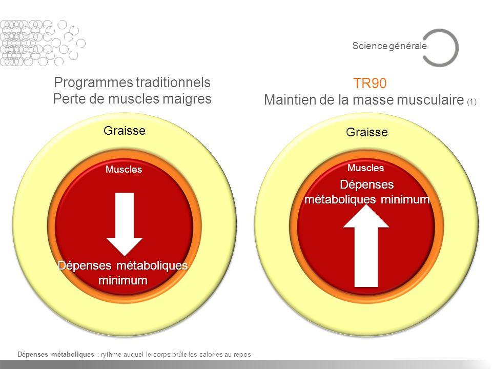 Muscles Dépenses métaboliques minimum Muscles Dépenses métaboliques minimum Programmes traditionnels Perte de muscles maigres TR90 Maintien de la mass