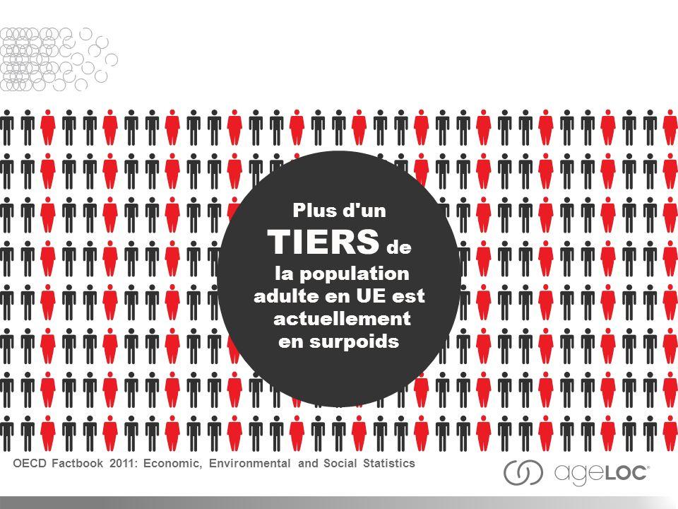 Plus d'un TIERS de la population adulte en UE est actuellement en surpoids OECD Factbook 2011: Economic, Environmental and Social Statistics