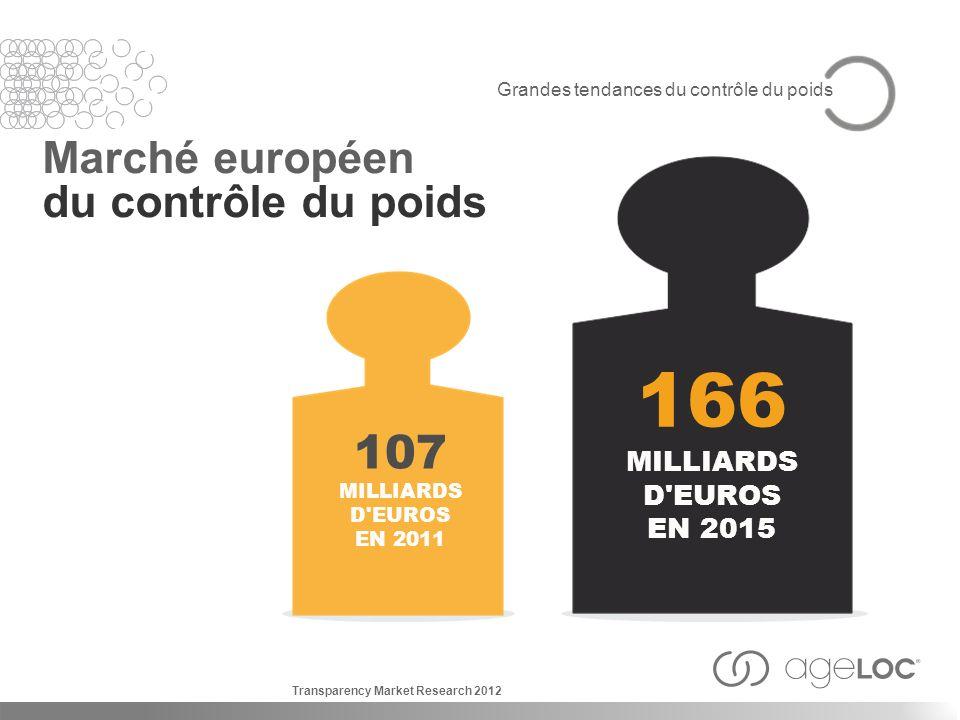 Grandes tendances du contrôle du poids Marché européen du contrôle du poids 166 MILLIARDS D'EUROS EN 2015 107 MILLIARDS D'EUROS EN 2011 Transparency M
