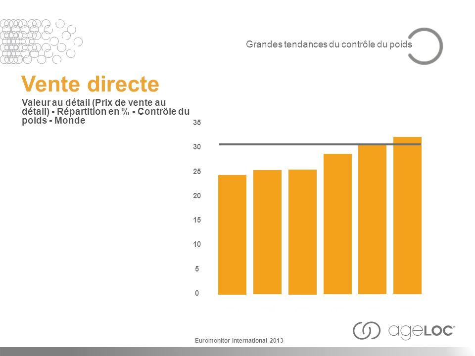 Vente directe Valeur au détail (Prix de vente au détail) - Répartition en % - Contrôle du poids - Monde 2007 35 30 25 20 15 10 5 0 2008 2009 2010 2011