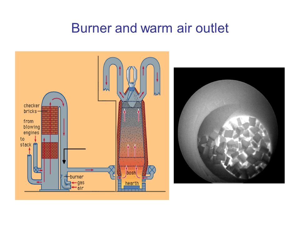 Burner and warm air outlet