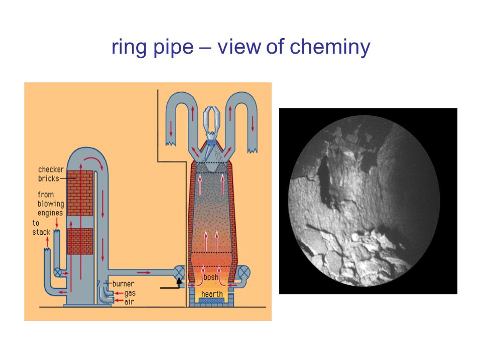 ring pipe – view of cheminy