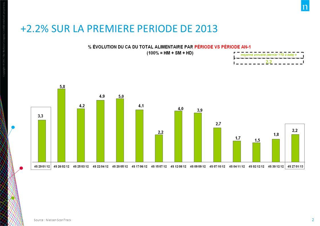 Copyright ©2012 The Nielsen Company. Confidential and proprietary. 2 +2.2% SUR LA PREMIERE PERIODE DE 2013 Source : Nielsen ScanTrack