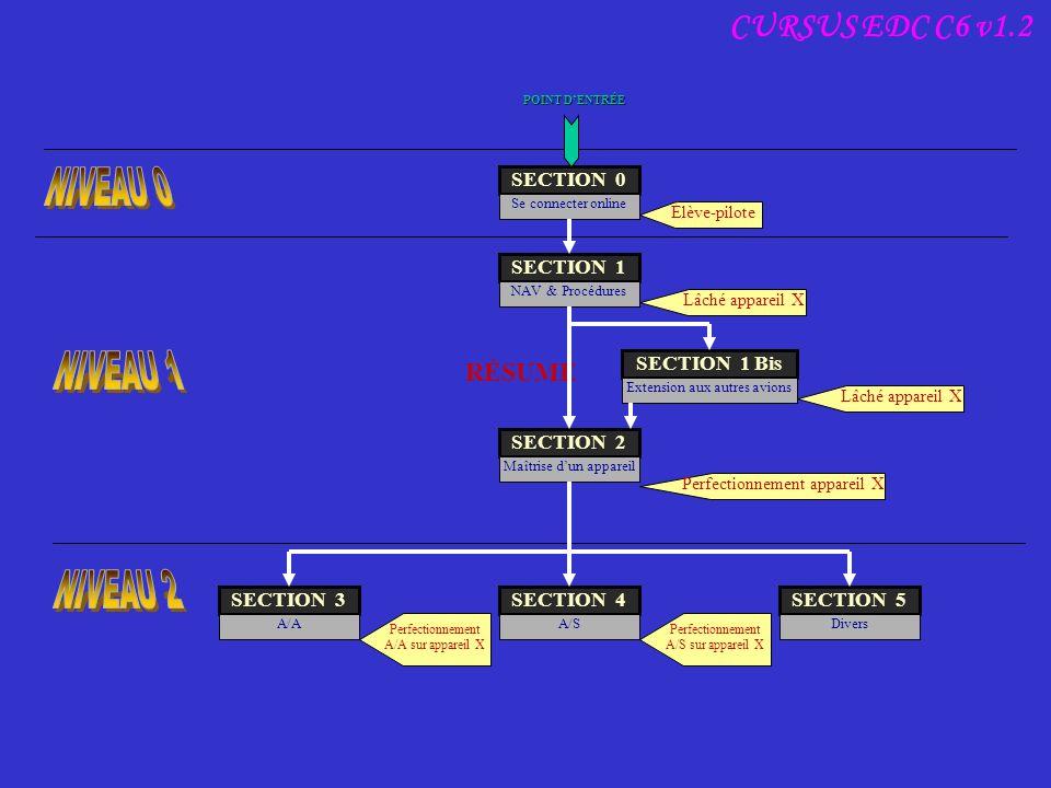 CURSUS EDC C6 v1.2 RÉSUMÉ SECTION 0 Se connecter online SECTION 1 NAV & Procédures RÉSUMÉ SECTION 1 Bis Extension aux autres avions SECTION 2 Maîtrise