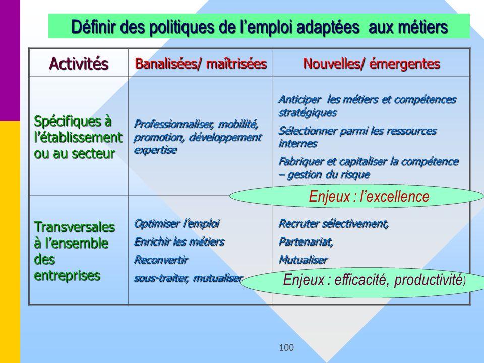 100 Définir des politiques de lemploi adaptées aux métiers Activités Banalisées/ maîtrisées Nouvelles/ émergentes Spécifiques à létablissement ou au s