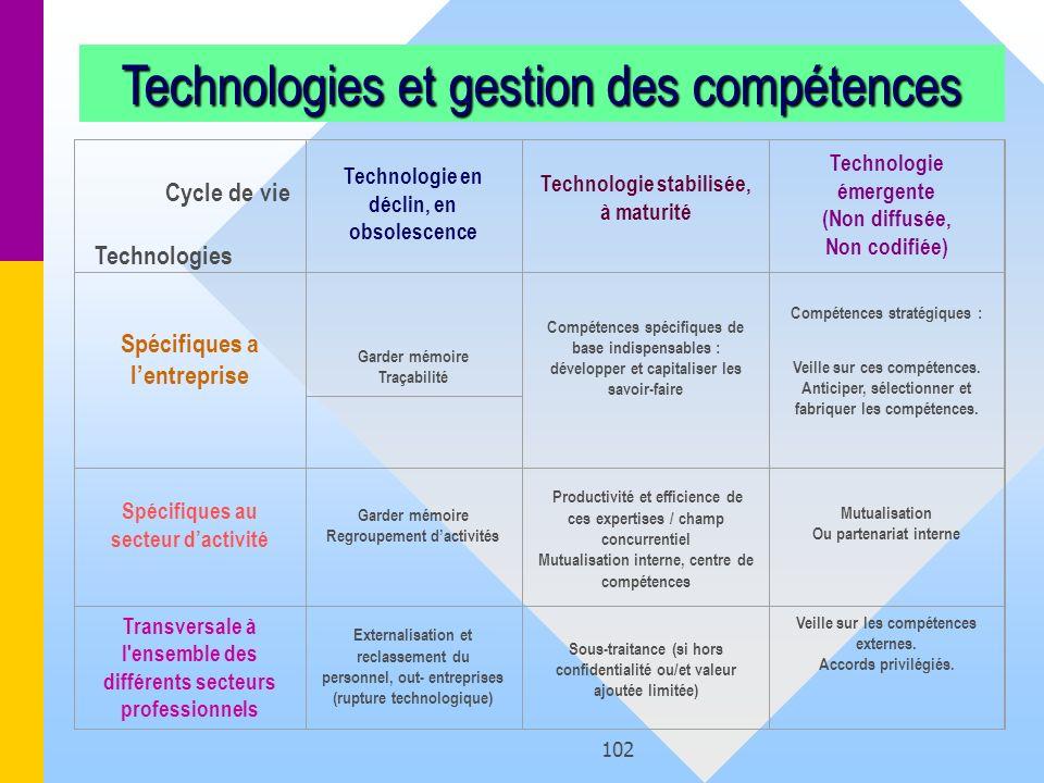 102 Cycle de vie Technologies Technologie en déclin, en obsolescence Technologie stabilisée, à maturité Technologie émergente (Non diffusée, Non codif
