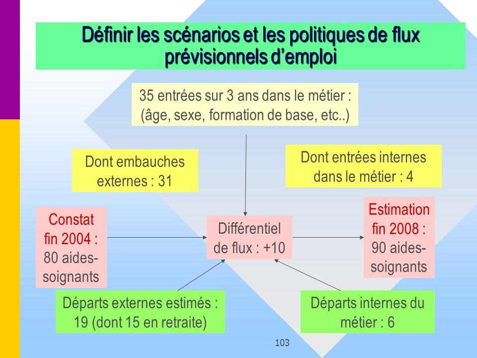103 Définir les scénarios et les politiques de flux prévisionnels demploi Constat fin 2004 : 80 aides- soignants Différentiel de flux : +10 Estimation