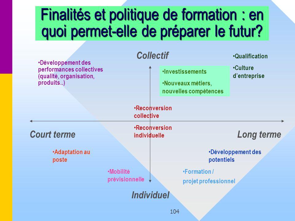 104 Finalités et politique de formation : en quoi permet-elle de préparer le futur? Collectif Individuel Court termeLong terme Adaptation au poste Dév