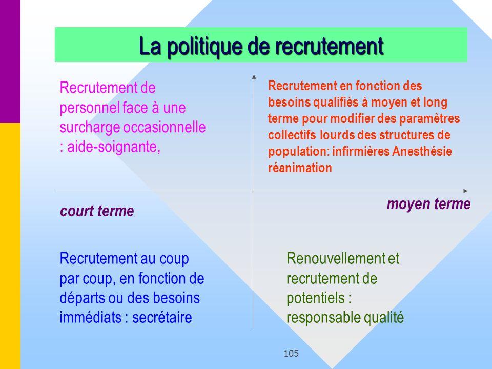 105 La politique de recrutement Recrutement au coup par coup, en fonction de départs ou des besoins immédiats : secrétaire Renouvellement et recruteme