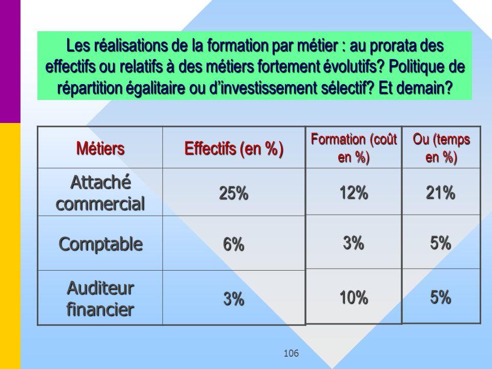 106 Formation (coût en %) 12% 3% 10% Les réalisations de la formation par métier : au prorata des effectifs ou relatifs à des métiers fortement évolut
