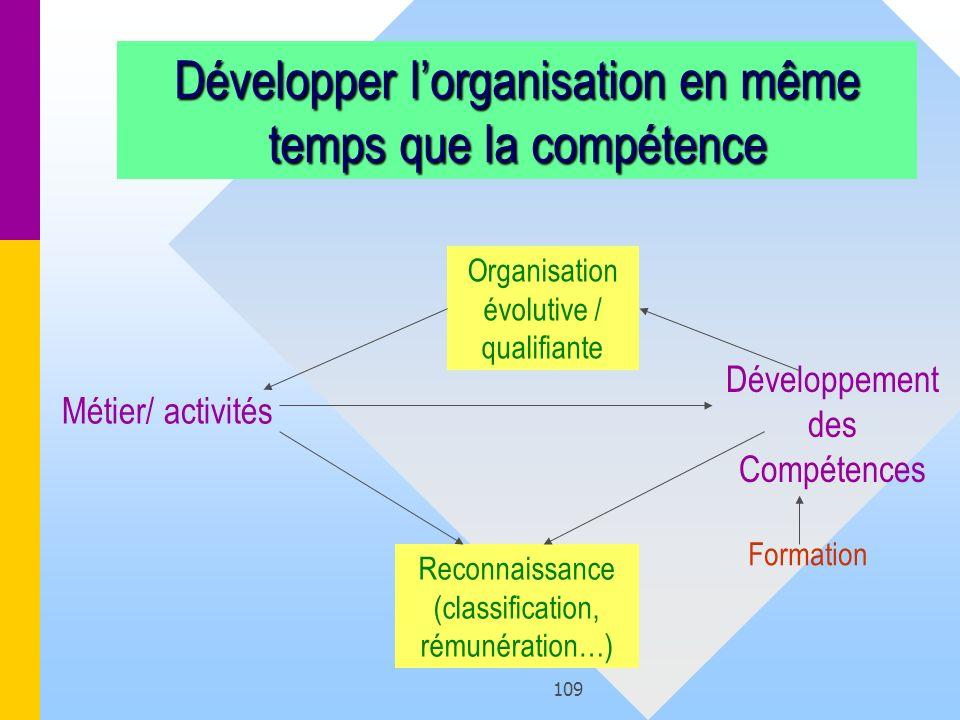109 Développer lorganisation en même temps que la compétence Métier/ activités Reconnaissance (classification, rémunération…) Développement des Compét