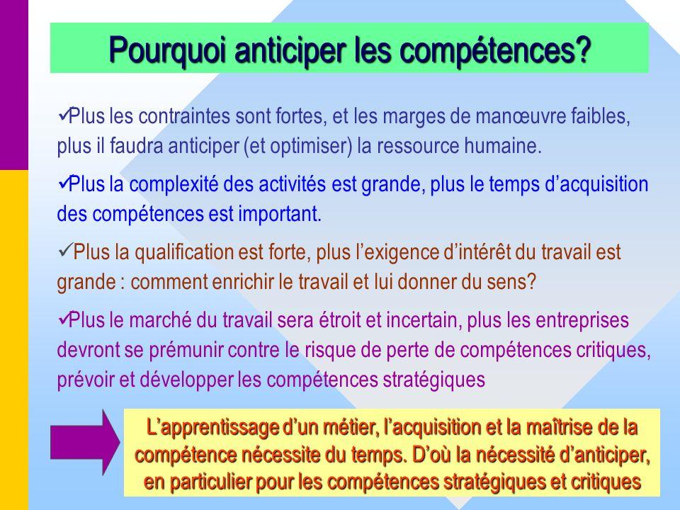 11 Pourquoi anticiper les compétences? Plus les contraintes sont fortes, et les marges de manœuvre faibles, plus il faudra anticiper (et optimiser) la