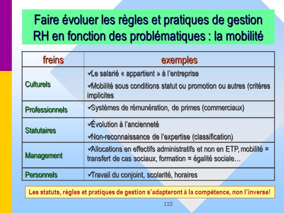 110 Faire évoluer les règles et pratiques de gestion RH en fonction des problématiques : la mobilité Personnels Travail du conjoint, scolarité, horair