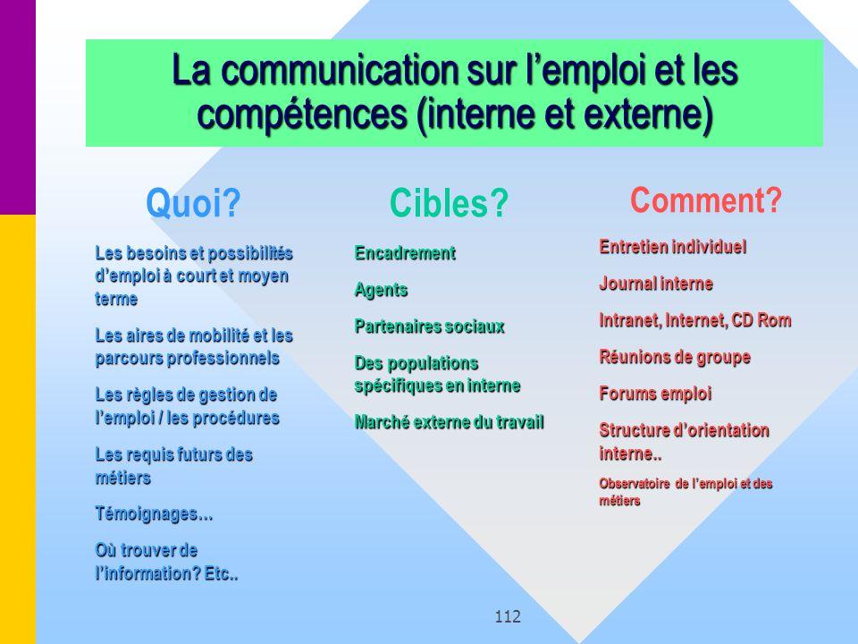 112 La communication sur lemploi et les compétences (interne et externe) Quoi? Les besoins et possibilités demploi à court et moyen terme Les aires de