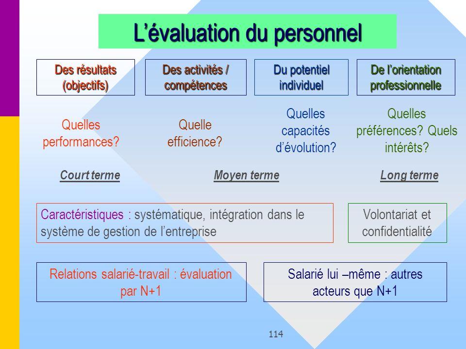 114 Des activités / compétences Des résultats (objectifs) Du potentiel individuel De lorientation professionnelle Quelle efficience? Quelles performan