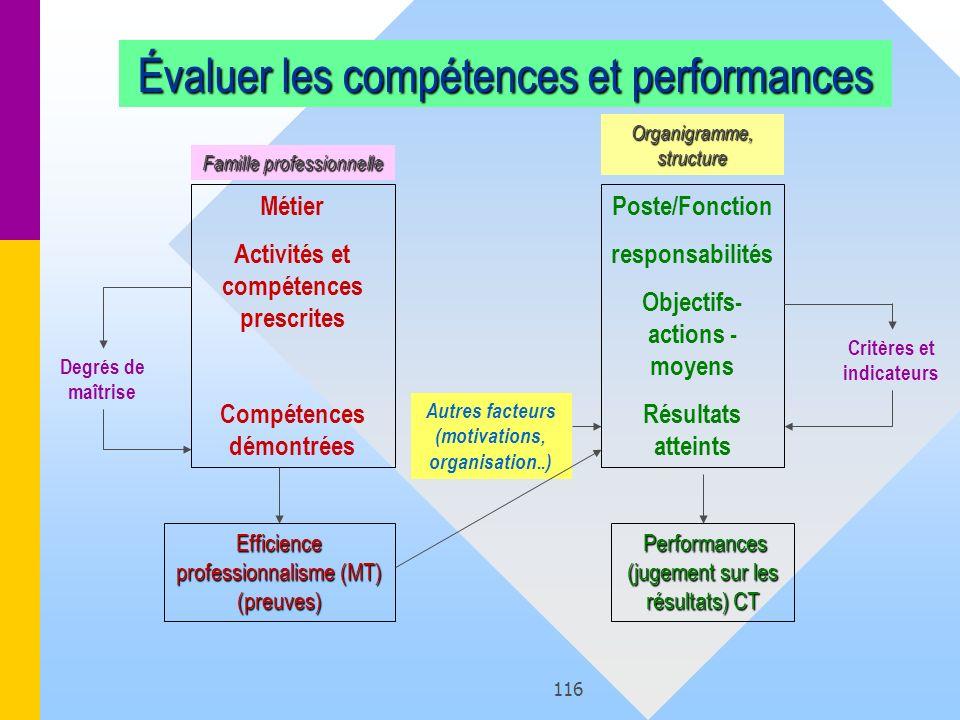 116 Évaluer les compétences et performances Métier Activités et compétences prescrites Compétences démontrées Poste/Fonction responsabilités Objectifs