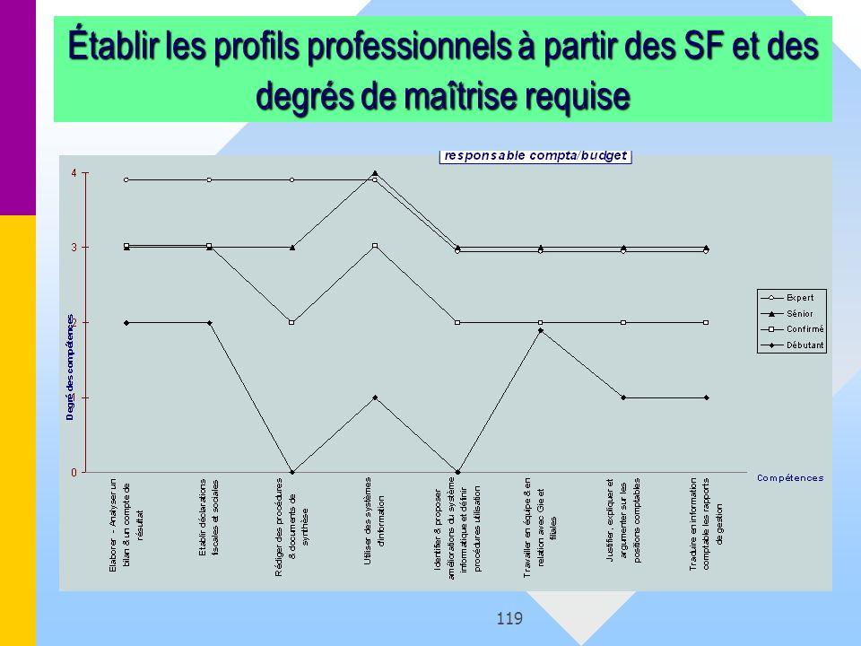 119 Établir les profils professionnels à partir des SF et des degrés de maîtrise requise