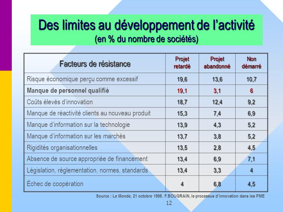 12 Des limites au développement de lactivité (en % du nombre de sociétés) Facteurs de résistance Projet retardé Projet abandonné Non démarré Risque éc