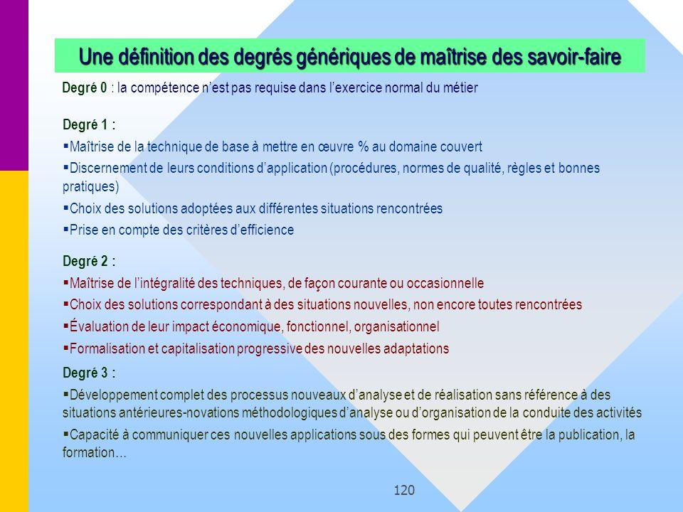 120 Une définition des degrés génériques de maîtrise des savoir-faire Degré 0 : la compétence nest pas requise dans lexercice normal du métier Degré 2