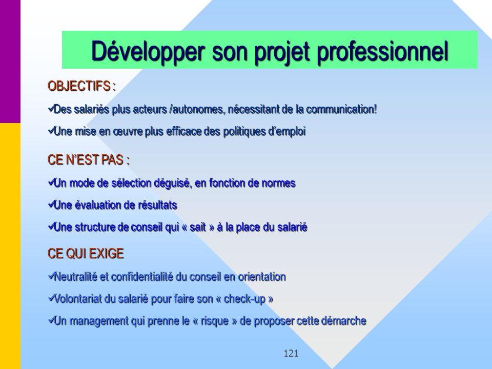 121 Développer son projet professionnel OBJECTIFS : Des salariés plus acteurs /autonomes, nécessitant de la communication! Des salariés plus acteurs /