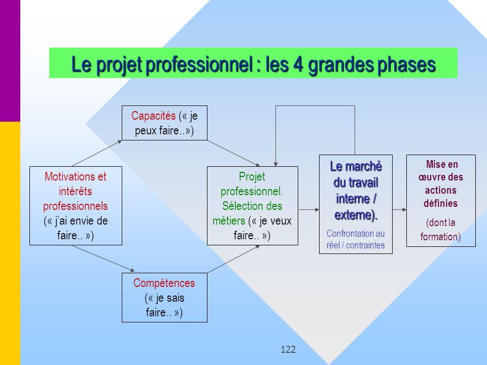 122 Le projet professionnel : les 4 grandes phases Motivations et intérêts professionnels (« jai envie de faire.. ») Capacités (« je peux faire..») Co